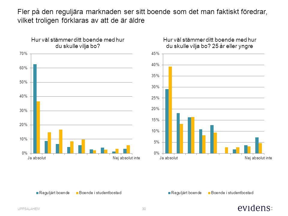30 UPPSALAHEM Fler på den reguljära marknaden ser sitt boende som det man faktiskt föredrar, vilket troligen förklaras av att de är äldre