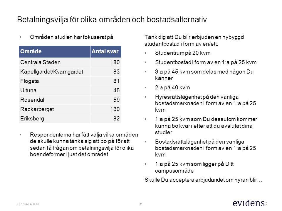 32 UPPSALAHEM Studenterna känsliga för bostadsstorleken och nästan 30 procent inte villiga att betala 1 500 kr/kvm/år för rum i korridor.