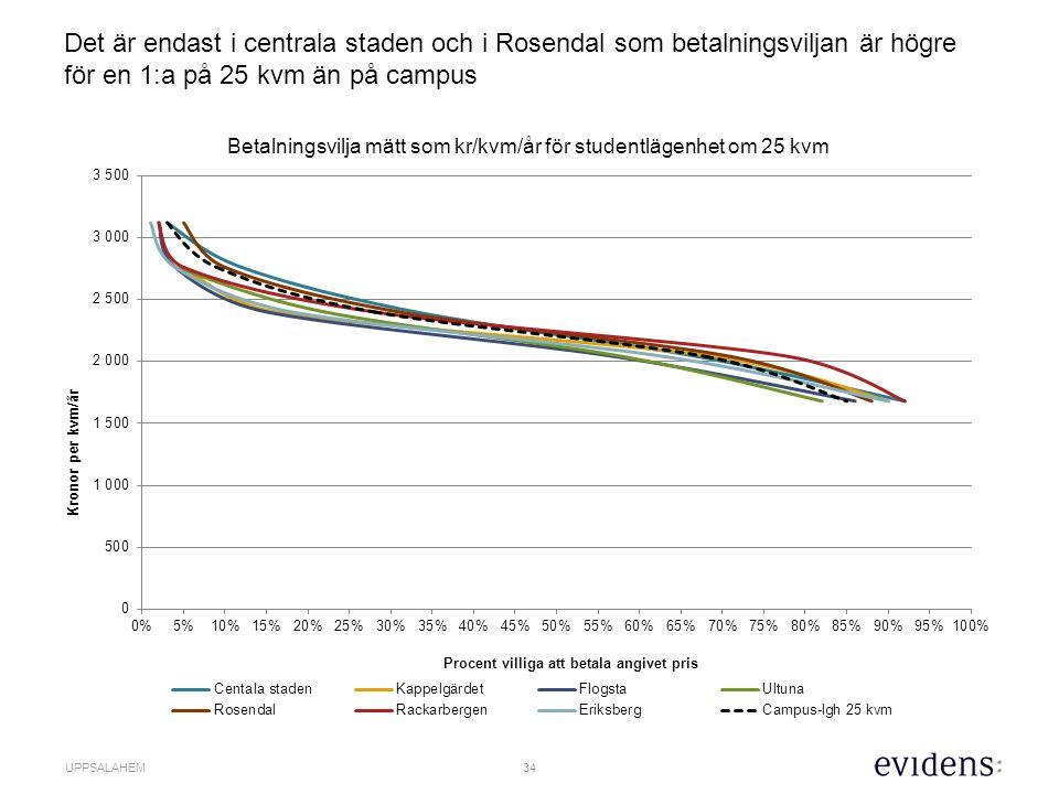 34 UPPSALAHEM Det är endast i centrala staden och i Rosendal som betalningsviljan är högre för en 1:a på 25 kvm än på campus