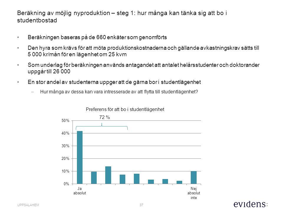 38 UPPSALAHEM Steg 2 – Antal som både vill bo i studentbostad och har betalningsvilja.
