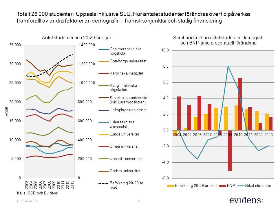 5 UPPSALAHEM Totalt 26 000 studenter i Uppsala inklusive SLU.