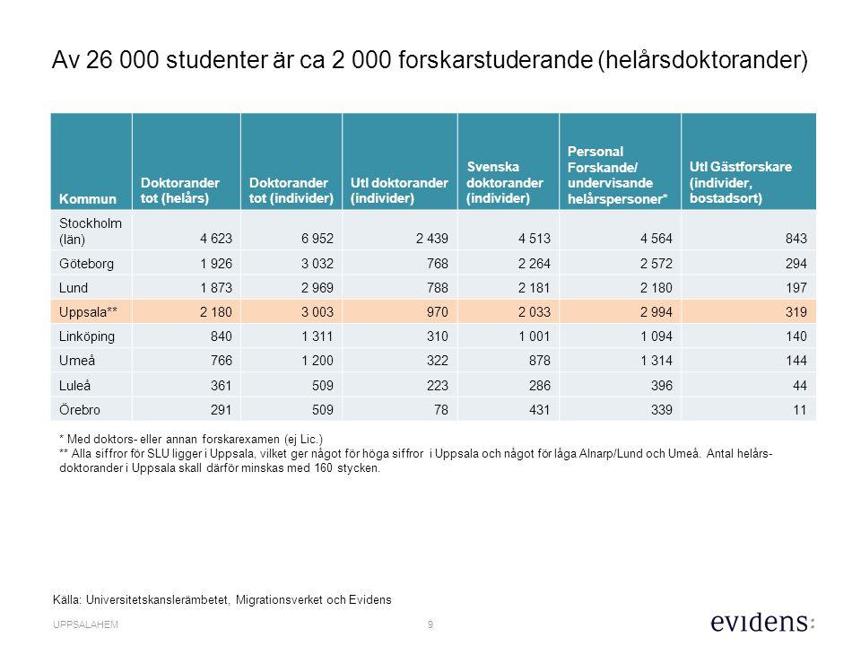 9 UPPSALAHEM Av 26 000 studenter är ca 2 000 forskarstuderande (helårsdoktorander) Kommun Doktorander tot (helårs) Doktorander tot (individer) Utl doktorander (individer) Svenska doktorander (individer) Personal Forskande/ undervisande helårspersoner* Utl Gästforskare (individer, bostadsort) Stockholm (län)4 6236 9522 4394 5134 564843 Göteborg1 9263 0327682 2642 572294 Lund1 8732 9697882 1812 180197 Uppsala**2 1803 0039702 0332 994319 Linköping8401 3113101 0011 094140 Umeå7661 2003228781 314144 Luleå36150922328639644 Örebro2915097843133911 * Med doktors- eller annan forskarexamen (ej Lic.) ** Alla siffror för SLU ligger i Uppsala, vilket ger något för höga siffror i Uppsala och något för låga Alnarp/Lund och Umeå.