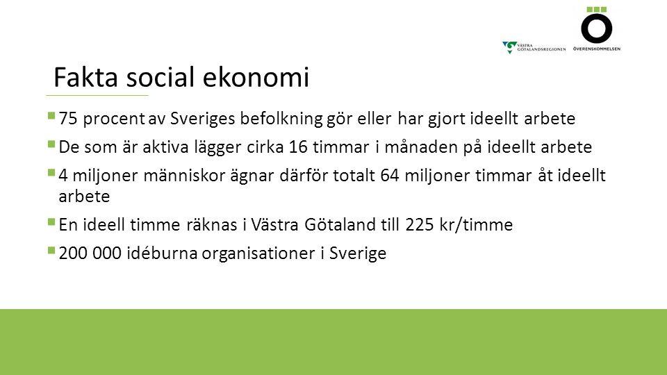 Fakta social ekonomi  75 procent av Sveriges befolkning gör eller har gjort ideellt arbete  De som är aktiva lägger cirka 16 timmar i månaden på ide