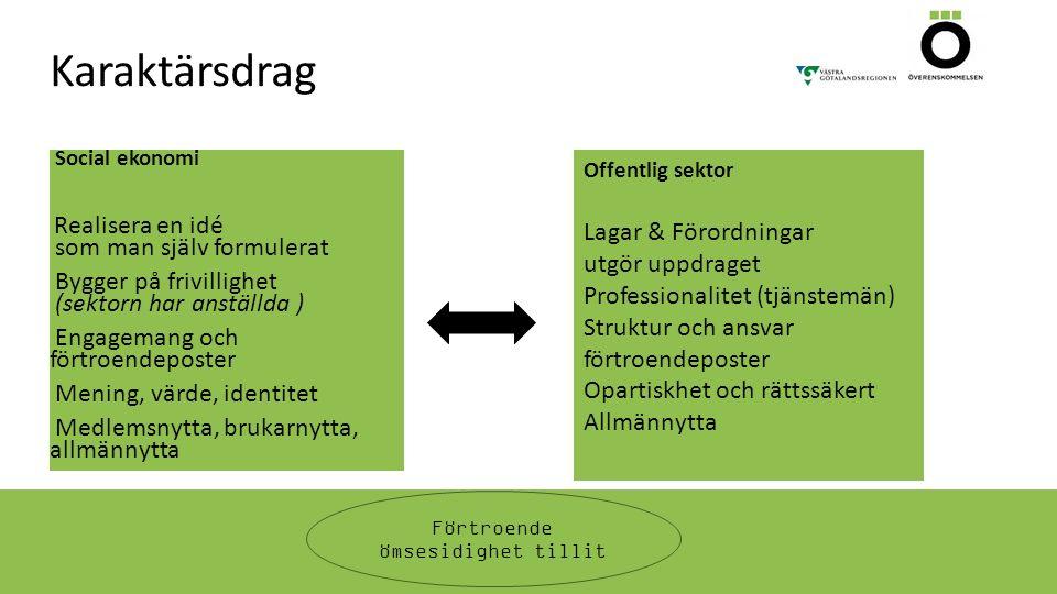 Karaktärsdrag Social ekonomi Realisera en idé som man själv formulerat Bygger på frivillighet (sektorn har anställda ) Engagemang och förtroendeposter Mening, värde, identitet Medlemsnytta, brukarnytta, allmännytta Offentlig sektor Lagar & Förordningar utgör uppdraget Professionalitet (tjänstemän) Struktur och ansvar förtroendeposter Opartiskhet och rättssäkert Allmännytta Förtroende ömsesidighet tillit