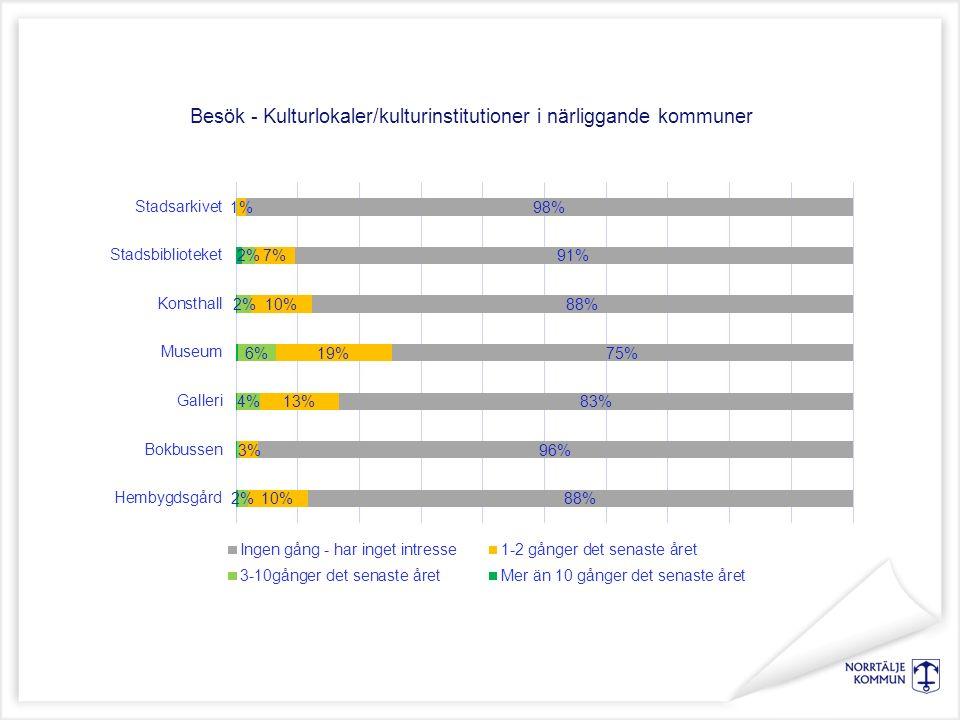 Besök - Kulturlokaler/kulturinstitutioner i närliggande kommuner