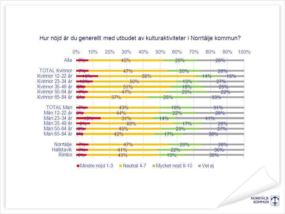 Hur nöjd är du generellt med utbudet av kulturaktiviteter i Norrtälje kommun