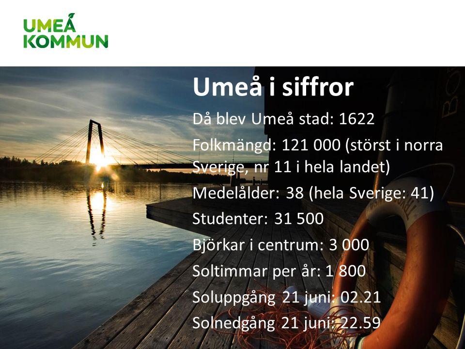 Umeå i siffror Då blev Umeå stad: 1622 Folkmängd: 121 000 (störst i norra Sverige, nr 11 i hela landet) Medelålder: 38 (hela Sverige: 41) Studenter: 31 500 Björkar i centrum: 3 000 Soltimmar per år: 1 800 Soluppgång 21 juni: 02.21 Solnedgång 21 juni: 22.59