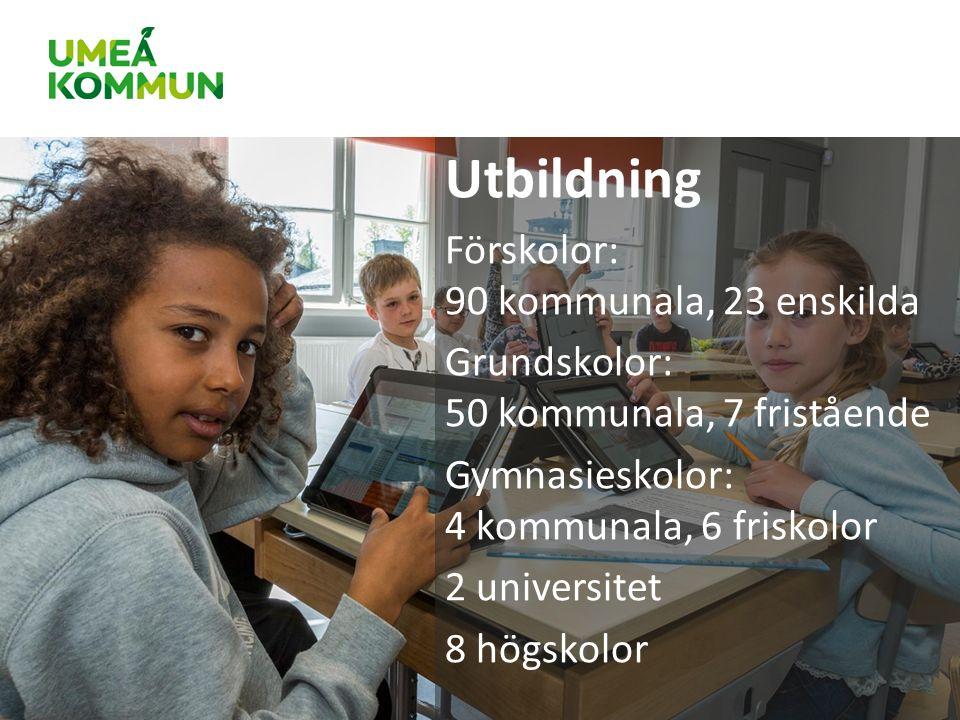 Utbildning Förskolor: 90 kommunala, 23 enskilda Grundskolor: 50 kommunala, 7 fristående Gymnasieskolor: 4 kommunala, 6 friskolor 2 universitet 8 högskolor