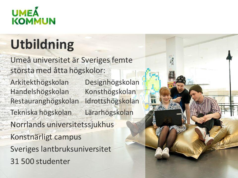 Utbildning Umeå universitet är Sveriges femte största med åtta högskolor: ArkitekthögskolanDesignhögskolan HandelshögskolanKonsthögskolan RestauranghögskolanIdrottshögskolan Tekniska högskolanLärarhögskolan Norrlands universitetssjukhus Konstnärligt campus Sveriges lantbruksuniversitet 31 500 studenter