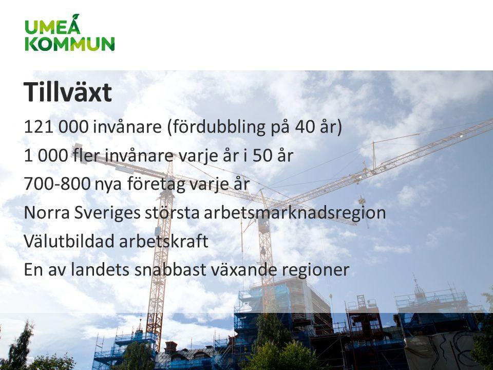 Tillväxt 121 000 invånare (fördubbling på 40 år) 1 000 fler invånare varje år i 50 år 700-800 nya företag varje år Norra Sveriges största arbetsmarknadsregion Välutbildad arbetskraft En av landets snabbast växande regioner