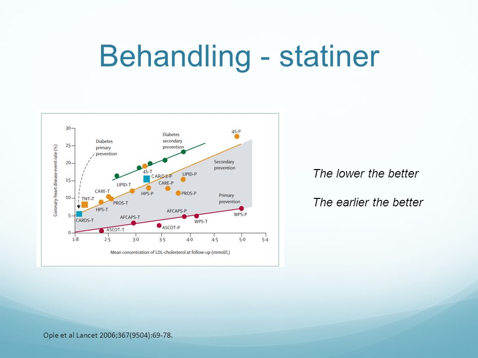 Behandling - statiner Opie et al Lancet 2006;367(9504):69-78. CARDS-P The lower the better The earlier the better