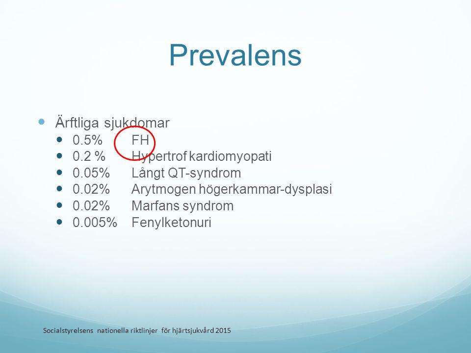 Prevalens 1/200 1 Underdiagnostik 48.8 27 1.6 25 28 Beräknat antal diagnosticerade med definitiv eller trolig FH (i 1000-tal) 7 0.2 1.8 5 Förväntat antal med definitiv eller trolig FH (i 1000-tal) Nationell täckningsgrad ca 4% Enkätundersökning genomförd under 2015 av överläkare Lennart Nilsson, Kardiologklniken, Universitessjukhuet i Linköping samt data från Nordestgaard et al.