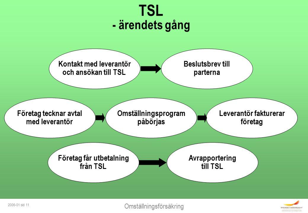 Omställningsförsäkring 2006-01 sid 11 TSL - ärendets gång Kontakt med leverantör och ansökan till TSL Beslutsbrev till parterna Företag tecknar avtal med leverantör Omställningsprogram påbörjas Leverantör fakturerar företag Företag får utbetalning från TSL Avrapportering till TSL