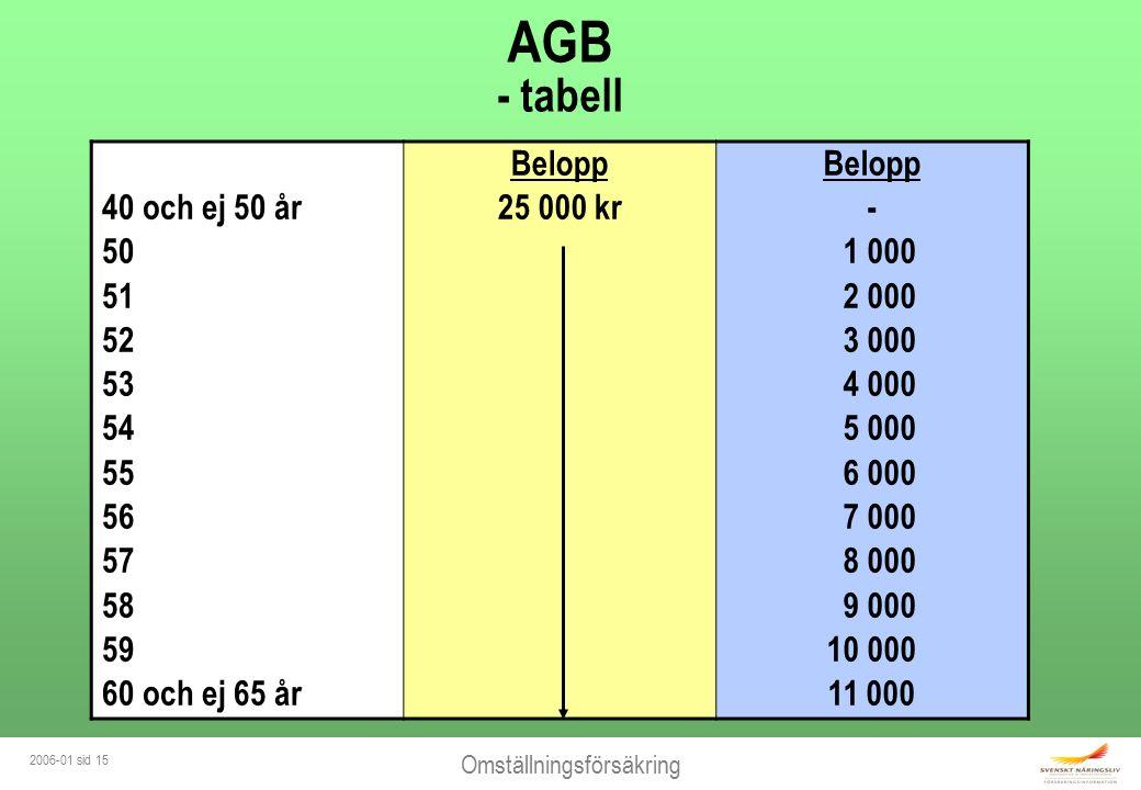 Omställningsförsäkring 2006-01 sid 15 AGB - tabell 40 och ej 50 år 50 51 52 53 54 55 56 57 58 59 60 och ej 65 år Belopp 25 000 kr Belopp - 1 000 2 000 3 000 4 000 5 000 6 000 7 000 8 000 9 000 10 000 11 000