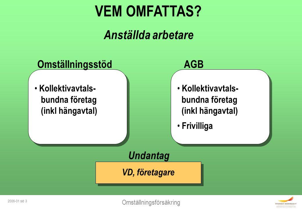 Omställningsförsäkring 2006-01 sid 3 VEM OMFATTAS? Anställda arbetare Kollektivavtals- bundna företag (inkl hängavtal) Frivilliga Kollektivavtals- bun