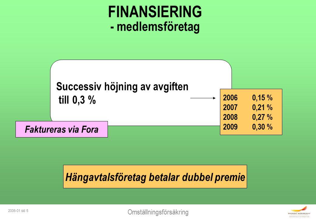Omställningsförsäkring 2006-01 sid 5 Successiv höjning av avgiften till 0,3 % FINANSIERING - medlemsföretag 20060,15 % 20070,21 % 20080,27 % 20090,30 % Faktureras via Fora Hängavtalsföretag betalar dubbel premie