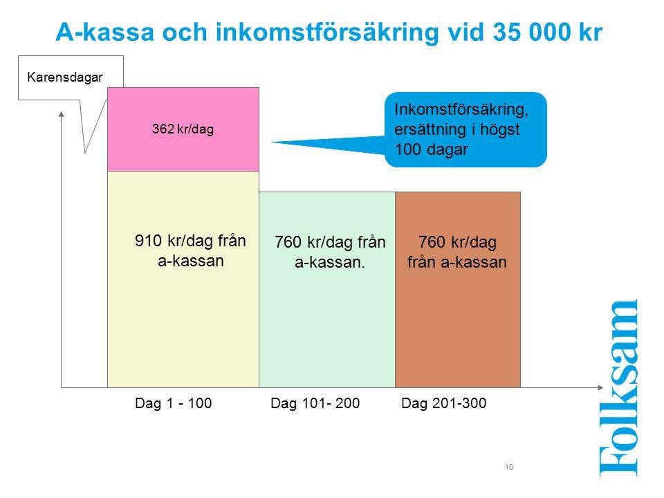 10 A-kassa och inkomstförsäkring vid 35 000 kr Karensdagar Dag 1 - 100Dag 101- 200 910 kr/dag från a-kassan 760 kr/dag från a-kassan.