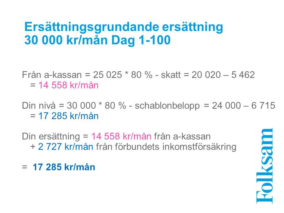 Ersättningsgrundande ersättning 30 000 kr/mån Dag 1-100 Från a-kassan = 25 025 * 80 % - skatt = 20 020 – 5 462 = 14 558 kr/mån Din nivå = 30 000 * 80 % - schablonbelopp = 24 000 – 6 715 = 17 285 kr/mån Din ersättning = 14 558 kr/mån från a-kassan + 2 727 kr/mån från förbundets inkomstförsäkring = 17 285 kr/mån