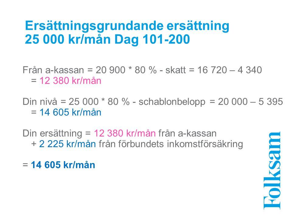 Ersättningsgrundande ersättning 25 000 kr/mån Dag 101-200 Från a-kassan = 20 900 * 80 % - skatt = 16 720 – 4 340 = 12 380 kr/mån Din nivå = 25 000 * 80 % - schablonbelopp = 20 000 – 5 395 = 14 605 kr/mån Din ersättning = 12 380 kr/mån från a-kassan + 2 225 kr/mån från förbundets inkomstförsäkring = 14 605 kr/mån