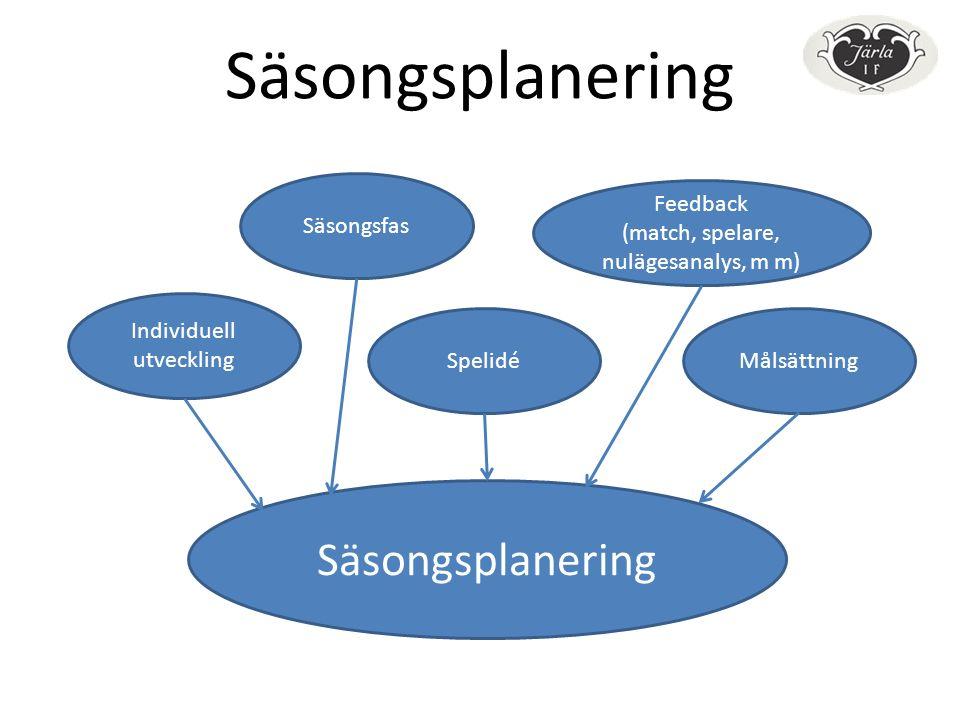 Säsongsplanering Individuell utveckling Säsongsfas Spelidé Feedback (match, spelare, nulägesanalys, m m) Säsongsplanering Målsättning