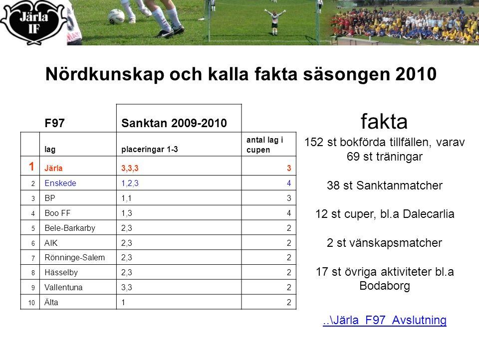 fakta 152 st bokförda tillfällen, varav 69 st träningar 38 st Sanktanmatcher 12 st cuper, bl.a Dalecarlia 2 st vänskapsmatcher 17 st övriga aktiviteter bl.a Bodaborg F97Sanktan 2009-2010 lagplaceringar 1-3 antal lag i cupen 1 Järla3,3,33 2 Enskede1,2,34 3 BP1,13 4 Boo FF1,34 5 Bele-Barkarby2,32 6 AIK2,32 7 Rönninge-Salem2,32 8 Hässelby2,32 9 Vallentuna3,32 10 Älta12 Nördkunskap och kalla fakta säsongen 2010..\Järla_F97_Avslutning