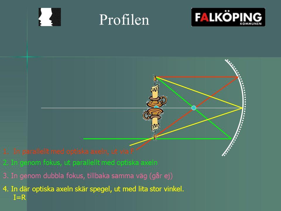 Profilen 1.In parallellt med optiska axeln, ut via F 2. In genom fokus, ut parallellt med optiska axeln 3. In genom dubbla fokus, tillbaka samma väg (