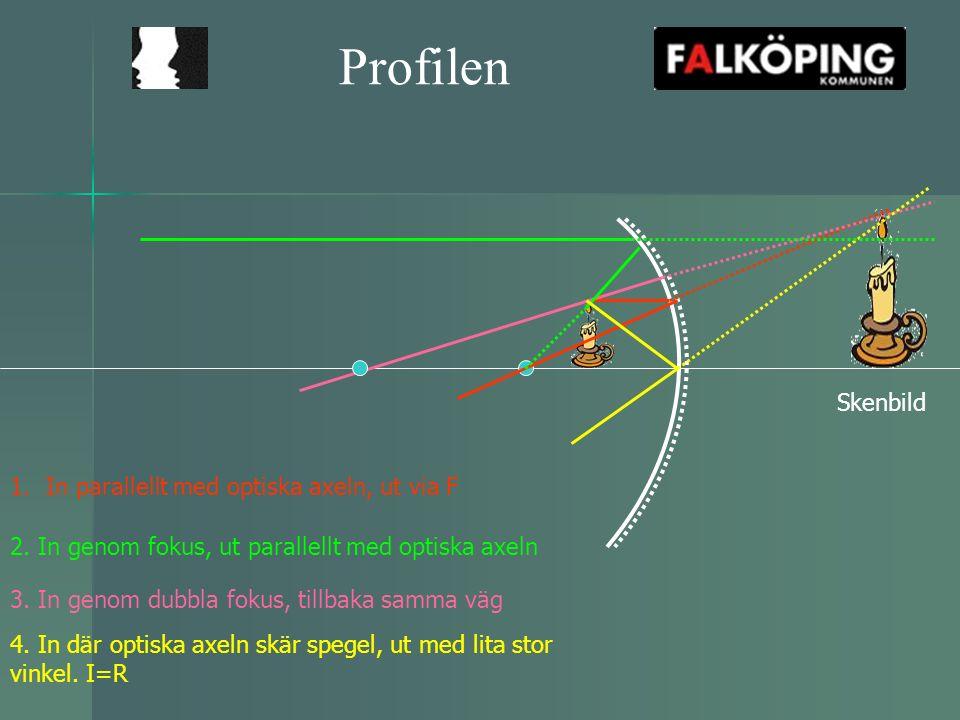 Profilen Skenbild 1.In parallellt med optiska axeln, ut via F 2.