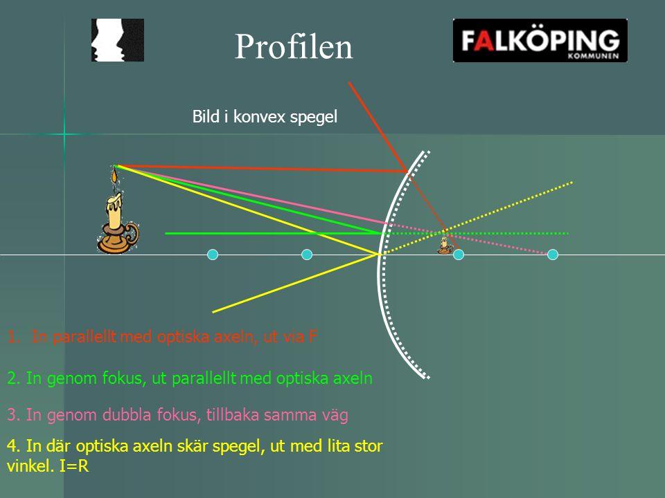 Profilen 1.In parallellt med optiska axeln, ut via F 2. In genom fokus, ut parallellt med optiska axeln 3. In genom dubbla fokus, tillbaka samma väg 4