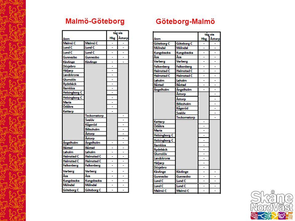 Malmö-Göteborg Göteborg-Malmö