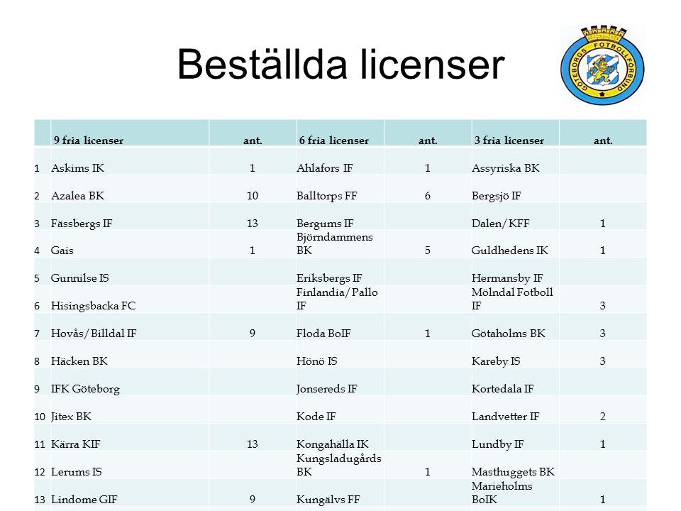 Beställda licenser 9 fria licenserant. 6 fria licenserant.