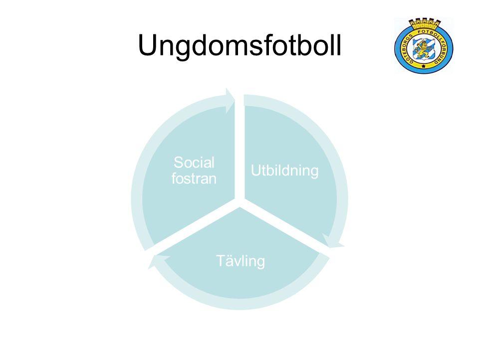 Ungdomsfotboll Utbildning Tävling Social fostran