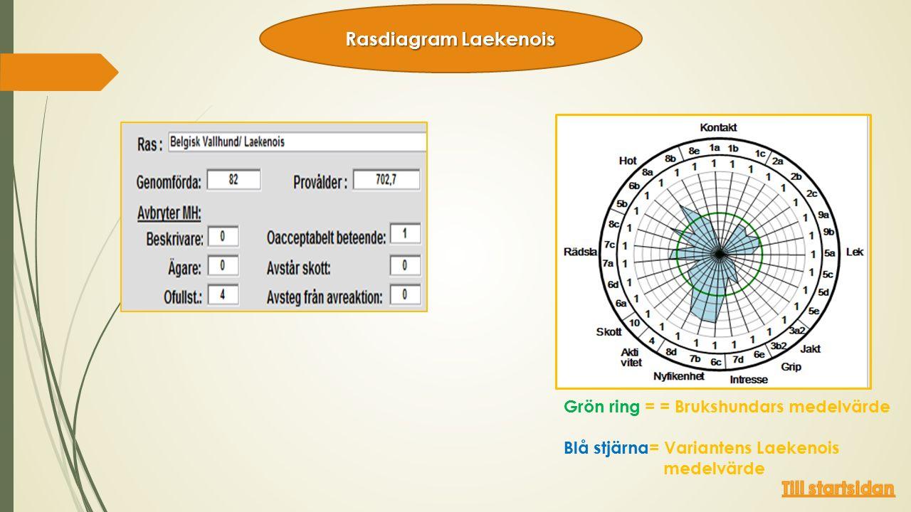 Grön ring = = Brukshundars medelvärde Blå stjärna= Variantens Laekenois medelvärde Rasdiagram Laekenois
