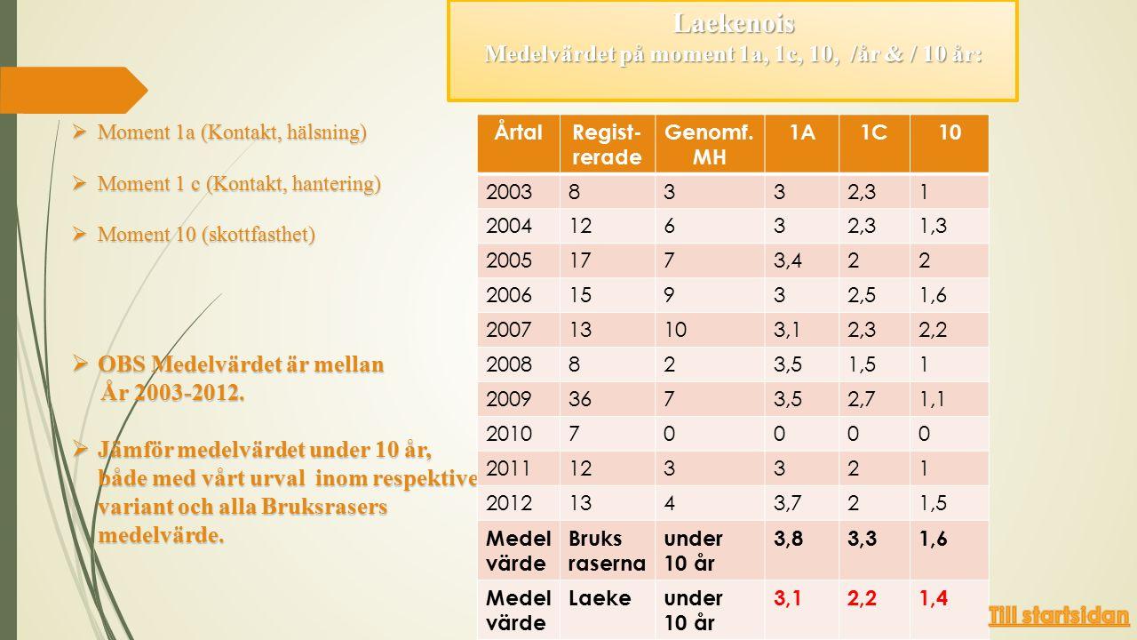 Laekenois Medelvärdet på moment 1a, 1c, 10, /år & / 10 år:  Moment 1a (Kontakt, hälsning)  Moment 1 c (Kontakt, hantering)  Moment 10 (skottfasthet)  OBS Medelvärdet är mellan År 2003-2012.