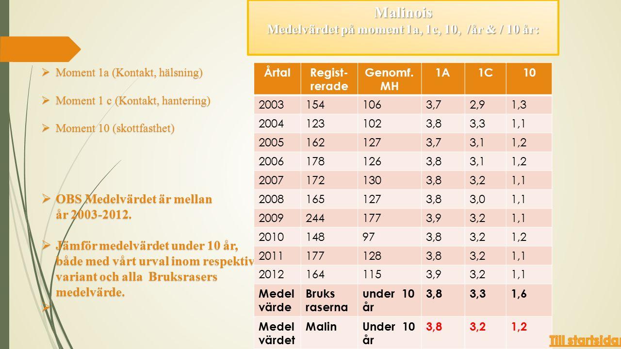 Malinois Medelvärdet på moment 1a, 1c, 10, /år & / 10 år:  Moment 1a (Kontakt, hälsning)  Moment 1 c (Kontakt, hantering)  Moment 10 (skottfasthet)  OBS Medelvärdet är mellan år 2003-2012.