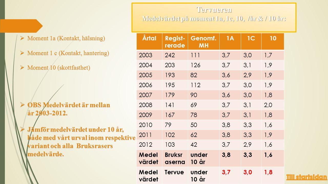 Tervueren Medelvärdet på moment 1a, 1c, 10, /år & / 10 år:  Moment 1a (Kontakt, hälsning)  Moment 1 c (Kontakt, hantering)  Moment 10 (skottfasthet)  OBS Medelvärdet är mellan år 2003-2012.