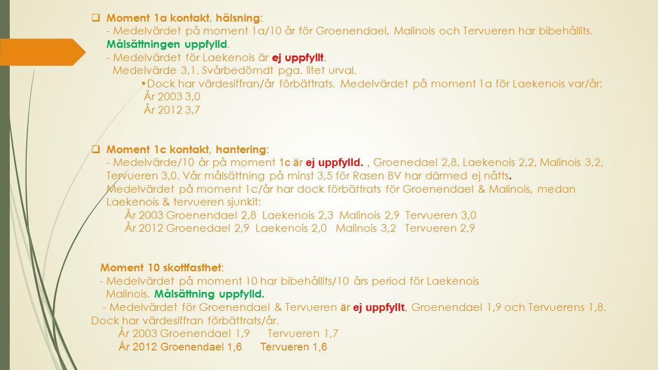  Moment 1a kontakt, hälsning : - Medelvärdet på moment 1a/10 år för Groenendael, Malinois och Tervueren har bibehållits.