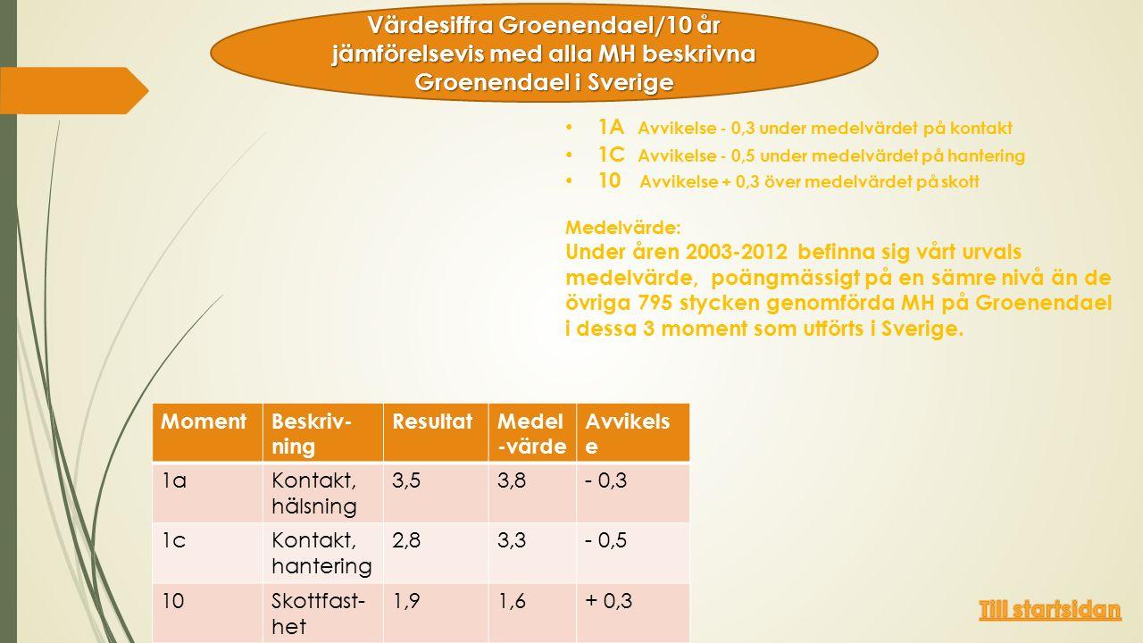1A Avvikelse - 0,3 under medelvärdet på kontakt 1C Avvikelse - 0,5 under medelvärdet på hantering 10 Avvikelse + 0,3 över medelvärdet på skott Medelvärde: Under åren 2003-2012 befinna sig vårt urvals medelvärde, poängmässigt på en sämre nivå än de övriga 795 stycken genomförda MH på Groenendael i dessa 3 moment som utförts i Sverige.