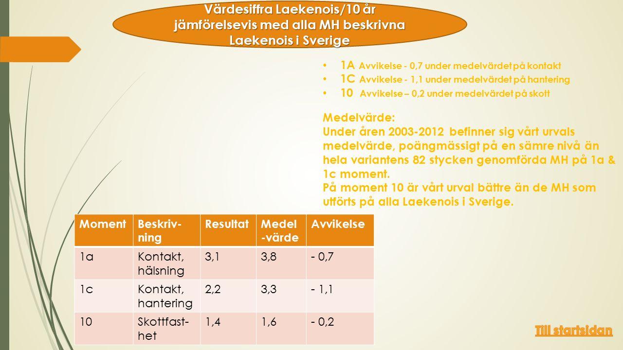 1A Avvikelse - 0,7 under medelvärdet på kontakt 1C Avvikelse - 1,1 under medelvärdet på hantering 10 Avvikelse – 0,2 under medelvärdet på skott Medelvärde: Under åren 2003-2012 befinner sig vårt urvals medelvärde, poängmässigt på en sämre nivå än hela variantens 82 stycken genomförda MH på 1a & 1c moment.