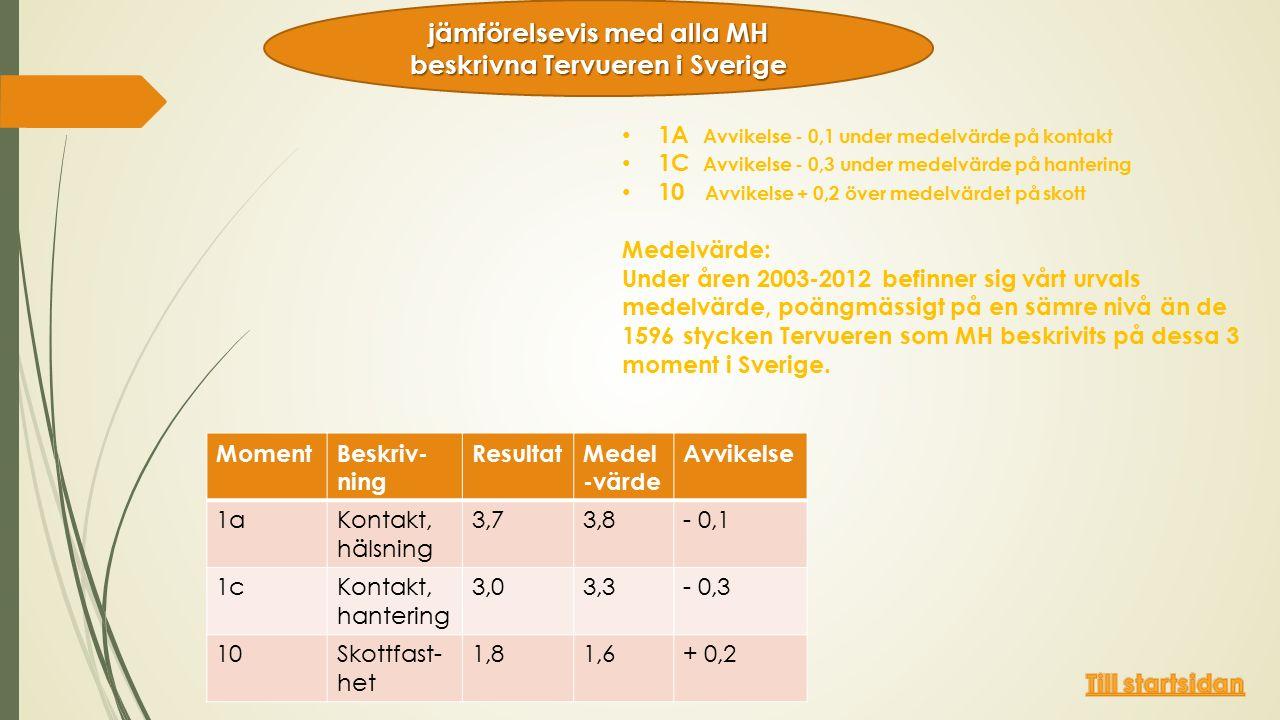 1A Avvikelse - 0,1 under medelvärde på kontakt 1C Avvikelse - 0,3 under medelvärde på hantering 10 Avvikelse + 0,2 över medelvärdet på skott Medelvärde: Under åren 2003-2012 befinner sig vårt urvals medelvärde, poängmässigt på en sämre nivå än de 1596 stycken Tervueren som MH beskrivits på dessa 3 moment i Sverige.