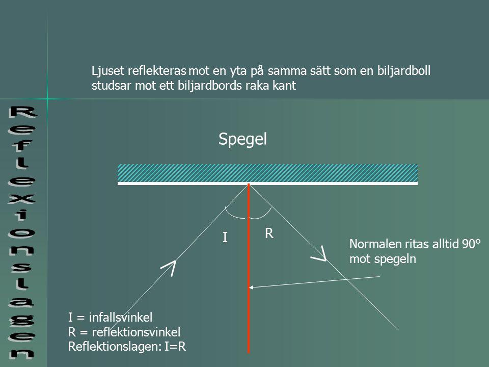 Spegel Normalen ritas alltid 90° mot spegeln I R I = infallsvinkel R = reflektionsvinkel Reflektionslagen: I=R Ljuset reflekteras mot en yta på samma sätt som en biljardboll studsar mot ett biljardbords raka kant