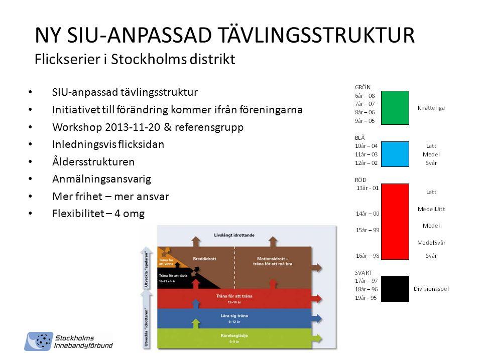NY SIU-ANPASSAD TÄVLINGSSTRUKTUR Flickserier i Stockholms distrikt SIU-anpassad tävlingsstruktur Initiativet till förändring kommer ifrån föreningarna Workshop 2013-11-20 & referensgrupp Inledningsvis flicksidan Åldersstrukturen Anmälningsansvarig Mer frihet – mer ansvar Flexibilitet – 4 omg