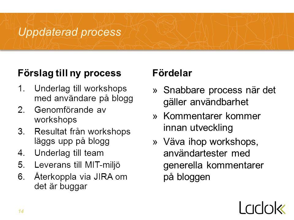 14 Förslag till ny process 1.Underlag till workshops med användare på blogg 2.Genomförande av workshops 3.Resultat från workshops läggs upp på blogg 4.Underlag till team 5.Leverans till MIT-miljö 6.Återkoppla via JIRA om det är buggar Fördelar »Snabbare process när det gäller användbarhet »Kommentarer kommer innan utveckling »Väva ihop workshops, användartester med generella kommentarer på bloggen Uppdaterad process