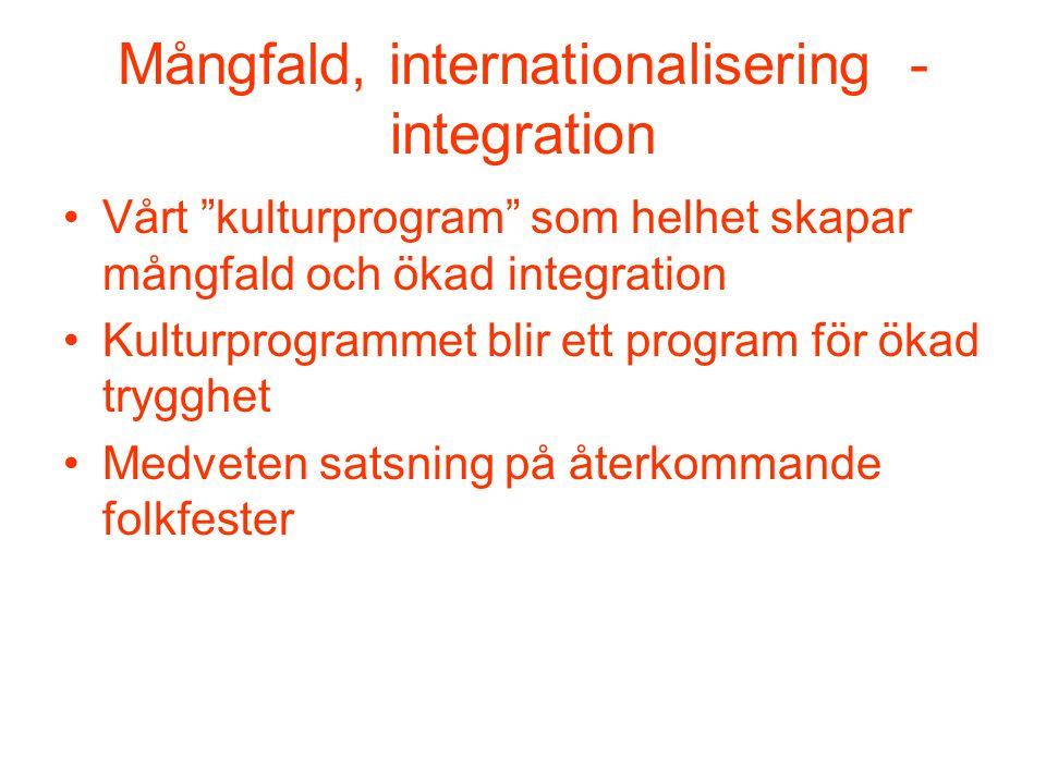 Mångfald, internationalisering - integration Vårt kulturprogram som helhet skapar mångfald och ökad integration Kulturprogrammet blir ett program för ökad trygghet Medveten satsning på återkommande folkfester