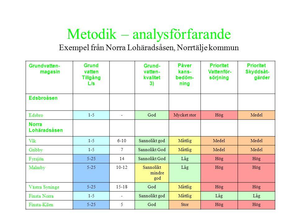 Förutsättningar för konstgjord grundvattenbildning Exempel från Norra Lohäradsåsen