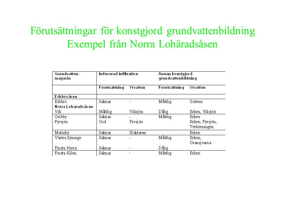 Vattenskyddsområden - behov av översyn Stort behov: Västersyninge, Malmby, Vagndalen och Finsta i exempel från Norra Lohäradsåsen