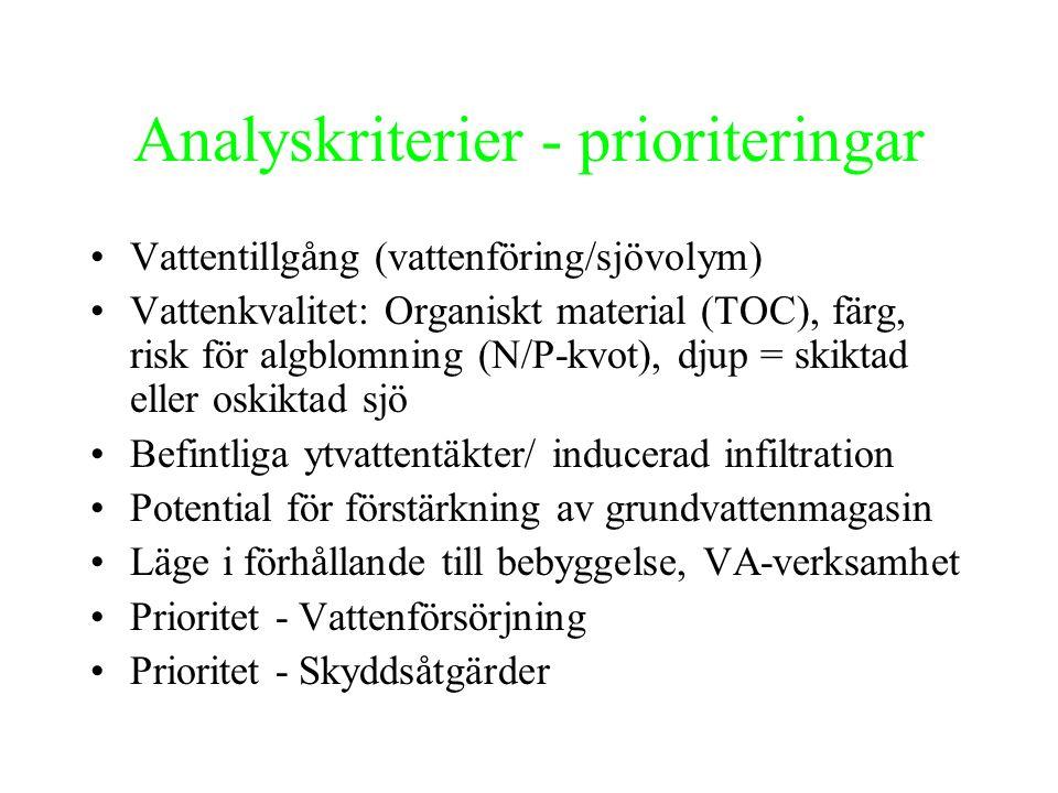 Resultat Sjöar med hög prioritet avseende vattenförsörjning och skyddsåtgärder 1.Mälaren Björkfjärden (Norsborg/Lovö/Skytteholm/Bastmora) 2.Mälaren Görväln (Norrvatten) 3.Mälaren Skarven (Norrvatten) 4.Fysingen (Norrvatten) 5.Frösjön (Gnesta) 6.Långsjön (Vagnhärad) 7.Yngern (Storstockholm långsiktigt) 8.Erken (Norrtälje) 9.Fjättersjön ( Nynäshamn) 10.Largen (Norrtälje/Roslagsvatten)