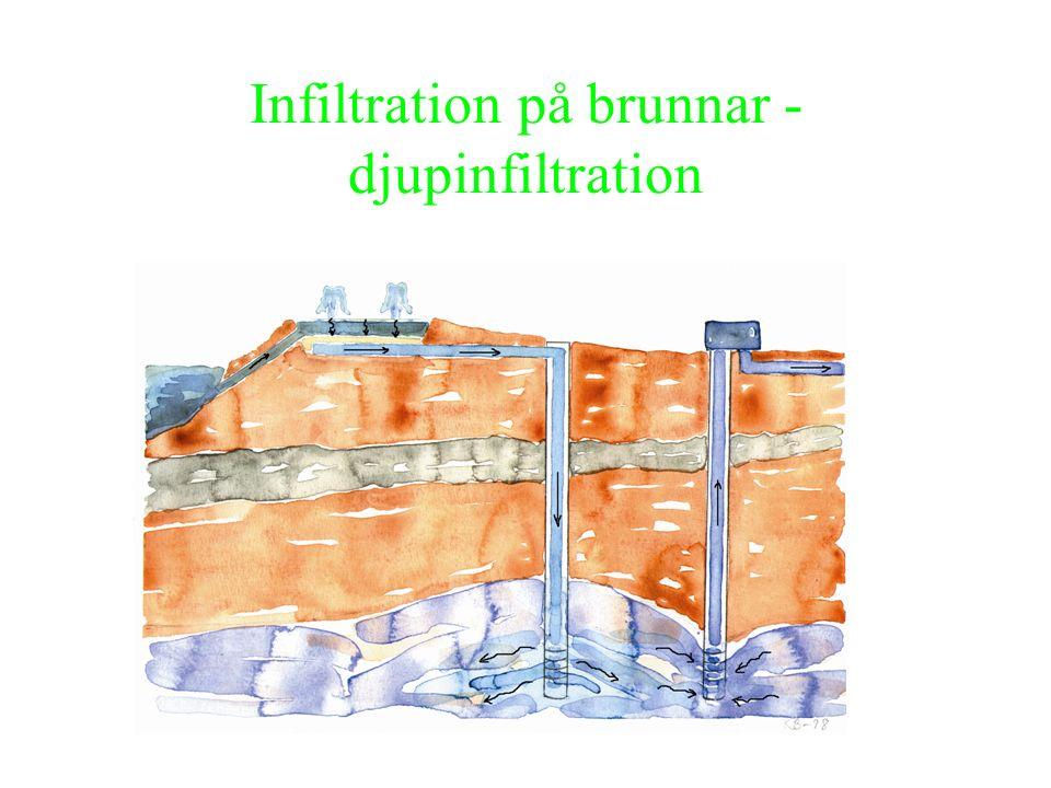 Metodik - Grundvatten Tidigare metodutvecklingsprojekt 1.