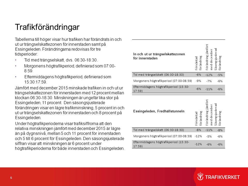 5 Trafikförändringar Tabellerna till höger visar hur trafiken har förändrats in och ut ur trängselskattezonen för innerstaden samt på Essingeleden. Fö