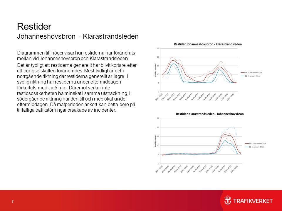 7 Restider Johanneshovsbron - Klarastrandsleden Diagrammen till höger visar hur restiderna har förändrats mellan vid Johanneshovsbron och Klarastrands