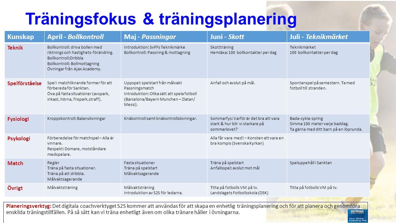 Träningsfokus & träningsplanering KunskapApril - BollkontrollMaj - PassningarJuni - SkottJuli - Teknikmärket Teknik Bollkontroll: driva bollen med rik